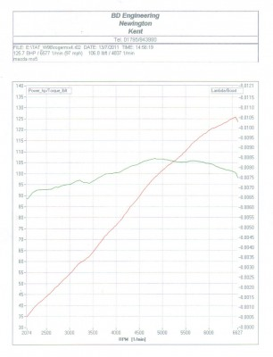 Power and Torque Curve Mazda MX5 Racing Ma5da